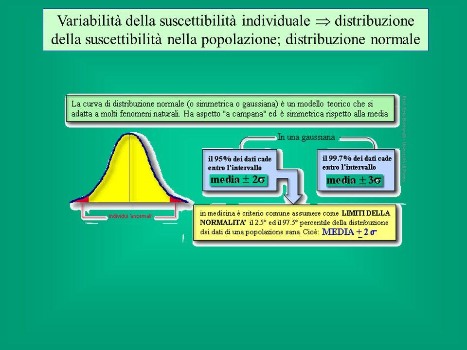 Distribuzione della suscettibilità della popolazione curve dose risposta quantali