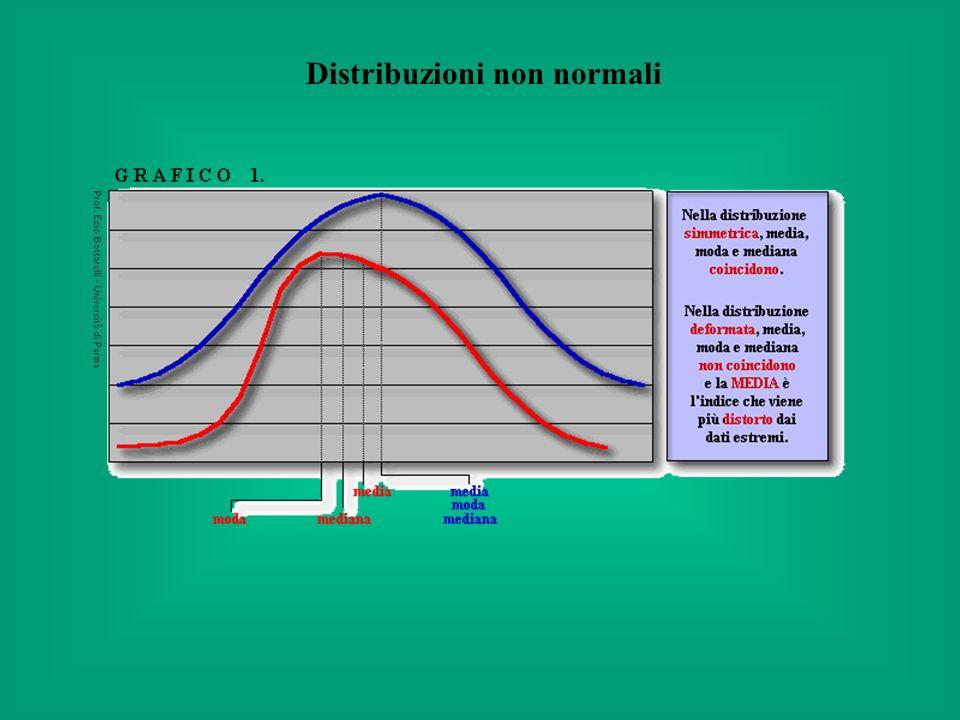 Una distribuzione non normale indica la presenza di sub- popolazioni iper- o ipo-sensibili, per caratteristiche genetiche o ambientali