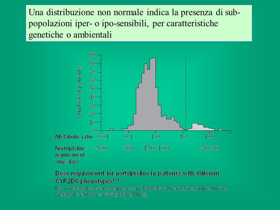 Negli ultimi anni sono state osservate alcune apparenti eccezioni al principio della dose soglia (es.: cancerogeni, piombo).