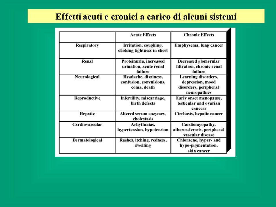Gli effetti dellesposizione cronica possono manifestarsi come patologie spontanee (es.