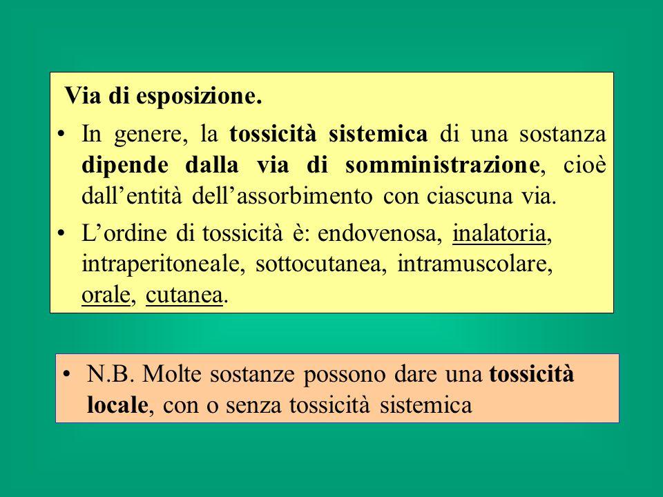 Via inalatoria: tossicità occupazionale; tossicità di popolazione: inquinanti ambientali dellaria interna ed esterna.