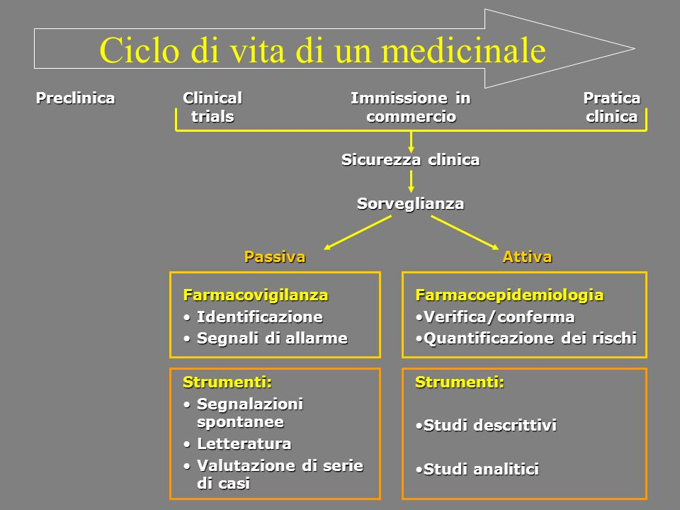 Ciclo di vita di un medicinale Clinical trials Pratica clinica Immissione in commercio Sicurezza clinica SorveglianzaPreclinica PassivaFarmacovigilanz