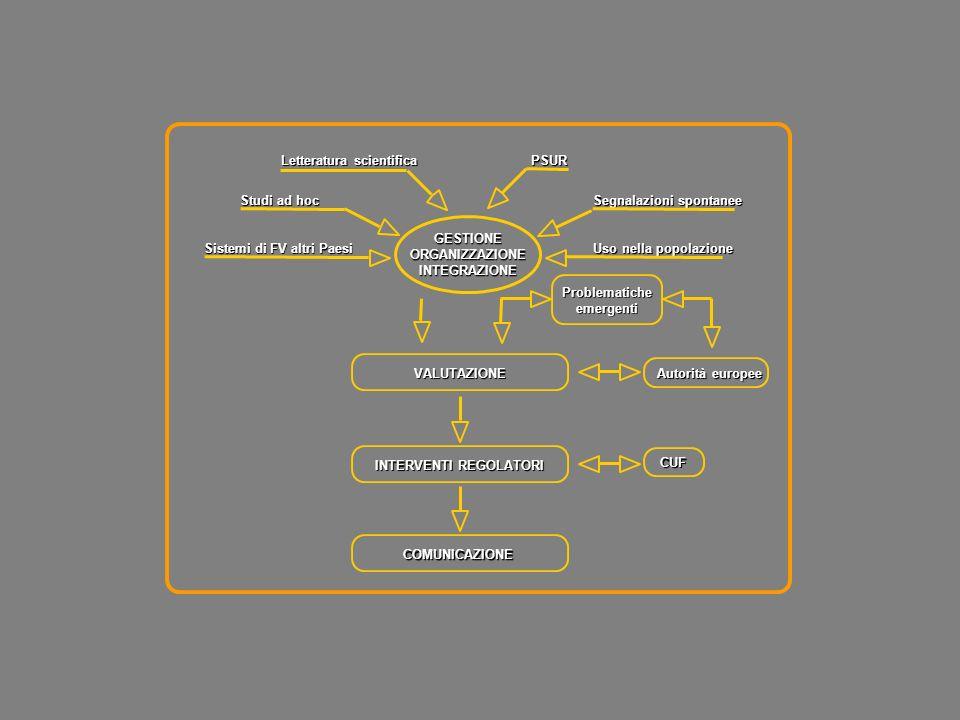 GESTIONEORGANIZZAZIONEINTEGRAZIONE Letteratura scientifica PSUR Segnalazioni spontanee Uso nella popolazione Sistemi di FV altri Paesi Studi ad hoc Au