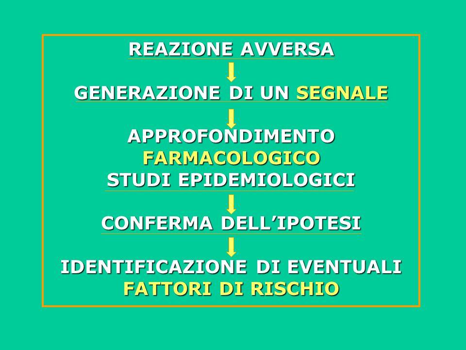 REAZIONE AVVERSA GENERAZIONE DI UN SEGNALE APPROFONDIMENTO FARMACOLOGICO STUDI EPIDEMIOLOGICI CONFERMA DELLIPOTESI IDENTIFICAZIONE DI EVENTUALI FATTOR
