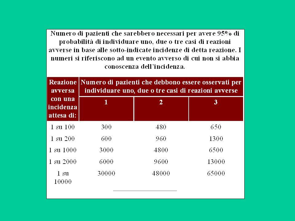 2.breve durata della sperimentazione clinica.Per farmaci che saranno di uso cronico (es.