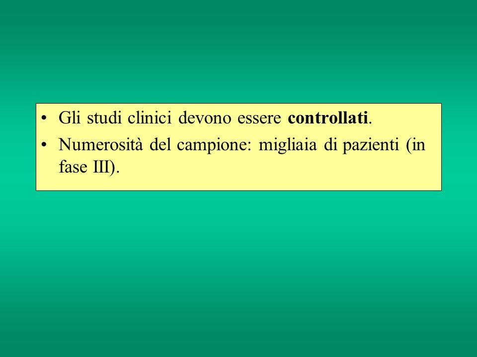 Gli studi clinici devono essere controllati. Numerosità del campione: migliaia di pazienti (in fase III).