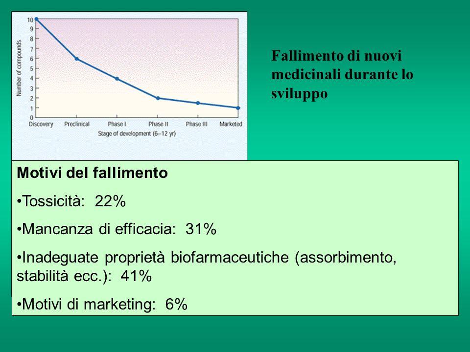 Motivi del fallimento Tossicità: 22% Mancanza di efficacia: 31% Inadeguate proprietà biofarmaceutiche (assorbimento, stabilità ecc.): 41% Motivi di ma