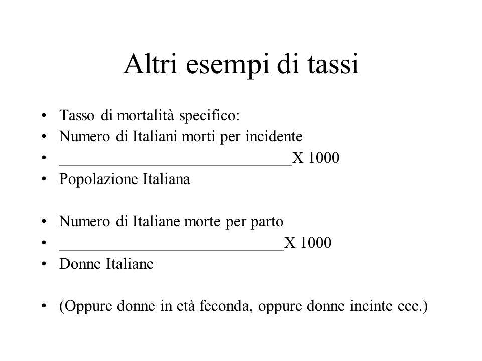 Altri esempi di tassi Tasso di mortalità specifico: Numero di Italiani morti per incidente _____________________________X 1000 Popolazione Italiana Numero di Italiane morte per parto ____________________________X 1000 Donne Italiane (Oppure donne in età feconda, oppure donne incinte ecc.)