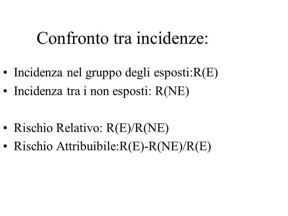 Confronto tra incidenze: Incidenza nel gruppo degli esposti:R(E) Incidenza tra i non esposti: R(NE) Rischio Relativo: R(E)/R(NE) Rischio Attribuibile:R(E)-R(NE)/R(E)