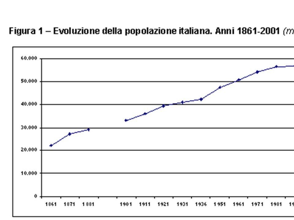 Speranza di vita Donne Italia 1970- 2000