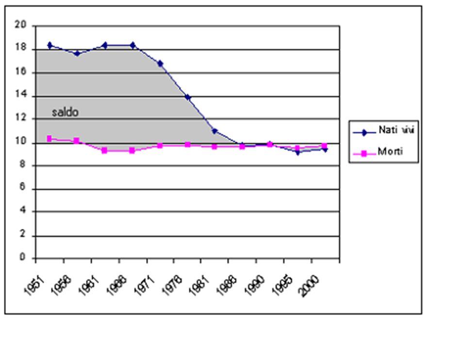 Speranza di vita Donne 65+ Italia 1980-2000