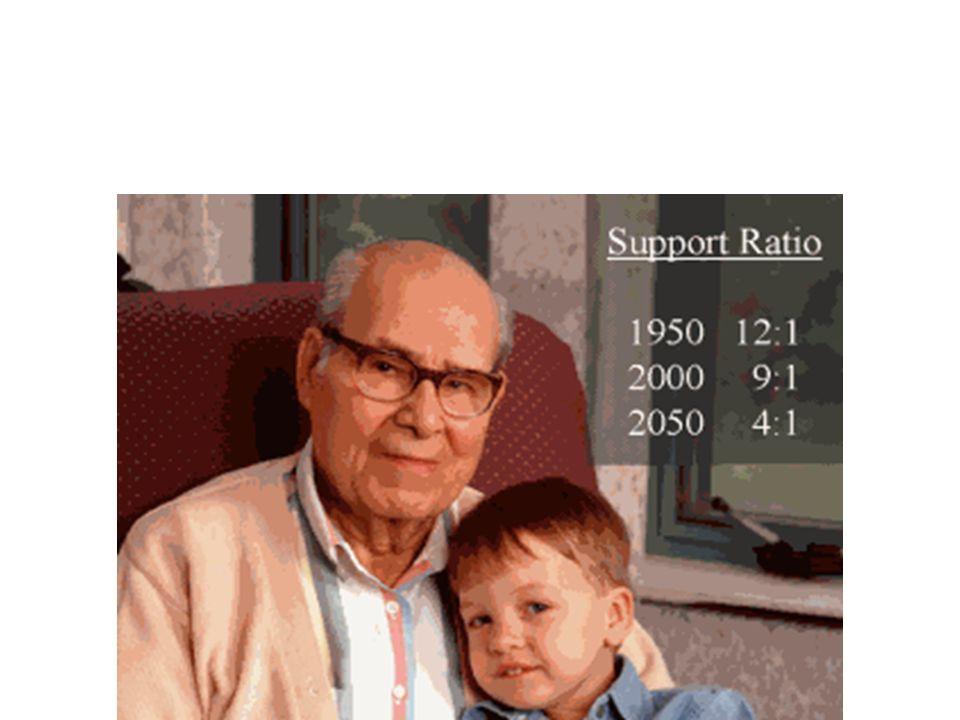 Indici di Invecchiamento Indice di vecchiaia: Popolazione +65/Popolazione -14 Indice di dipendenza (support) Pop 0-14+Pop +65/Pop 15-64 Indice di Dipendenza anziani Pop +65/Pop 15-64