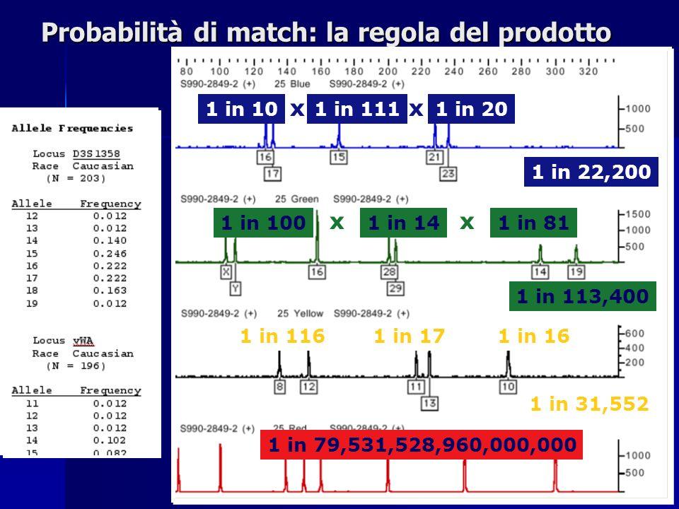 Probabilità di match: la regola del prodotto 1 in 79,531,528,960,000,000 1 in 101 in 1111 in 20 1 in 22,200 xx 1 in 1001 in 141 in 81 1 in 113,400 xx