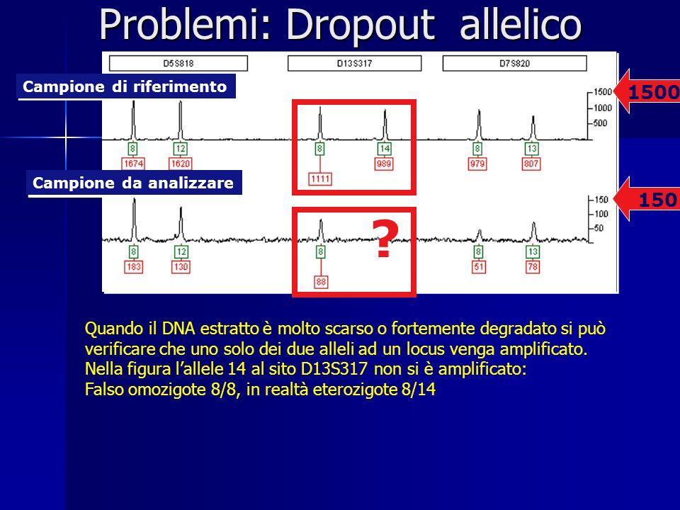 Problemi: Dropout allelico 1500 Campione da analizzare Campione di riferimento 150 ? Quando il DNA estratto è molto scarso o fortemente degradato si p