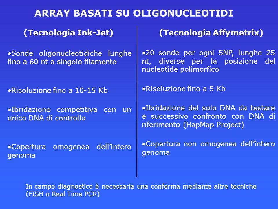 (Tecnologia Ink-Jet)(Tecnologia Affymetrix) Sonde oligonucleotidiche lunghe fino a 60 nt a singolo filamento Risoluzione fino a 10-15 Kb Ibridazione c