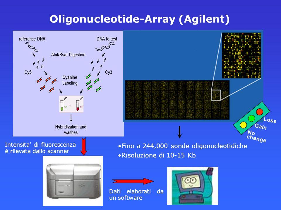 Oligonucleotide-Array (Agilent) Gain Loss No change Fino a 244,000 sonde oligonucleotidiche Risoluzione di 10-15 Kb Intensita di fluorescenza è rileva