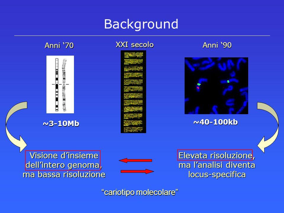 Background Elevata risoluzione, ma lanalisi diventa locus-specifica Visione dinsieme dellintero genoma, ma bassa risoluzione ~3-10Mb Anni 70 ~40-100kb