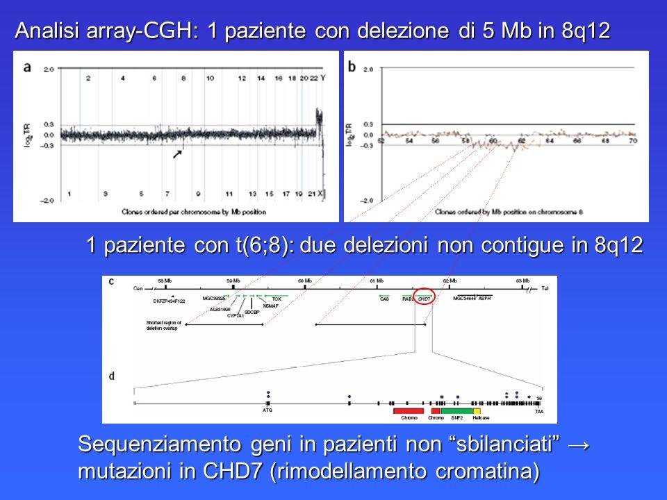 Sequenziamento geni in pazienti non sbilanciati Sequenziamento geni in pazienti non sbilanciati mutazioni in CHD7 (rimodellamento cromatina) Analisi a