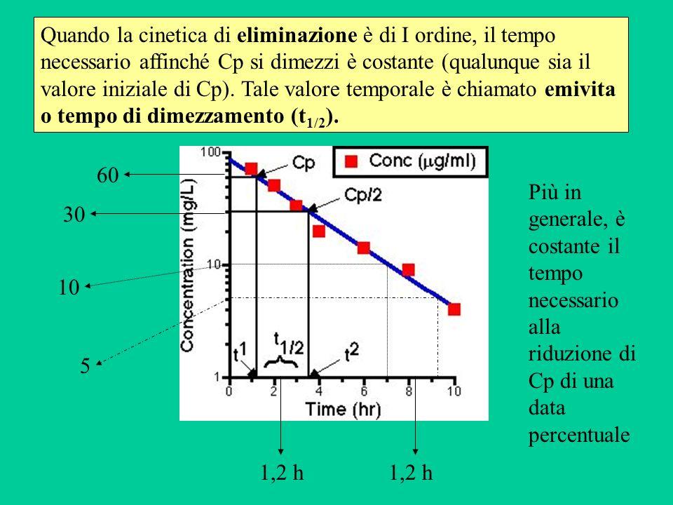 60 30 10 5 1,2 h Quando la cinetica di eliminazione è di I ordine, il tempo necessario affinché Cp si dimezzi è costante (qualunque sia il valore iniz