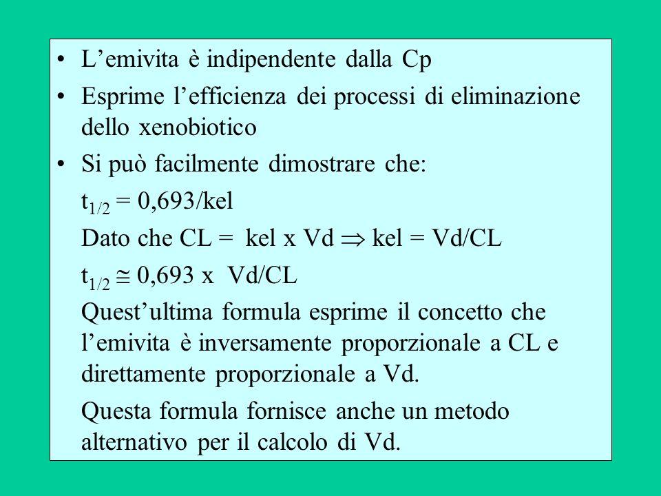 Lemivita è indipendente dalla Cp Esprime lefficienza dei processi di eliminazione dello xenobiotico Si può facilmente dimostrare che: t 1/2 = 0,693/ke