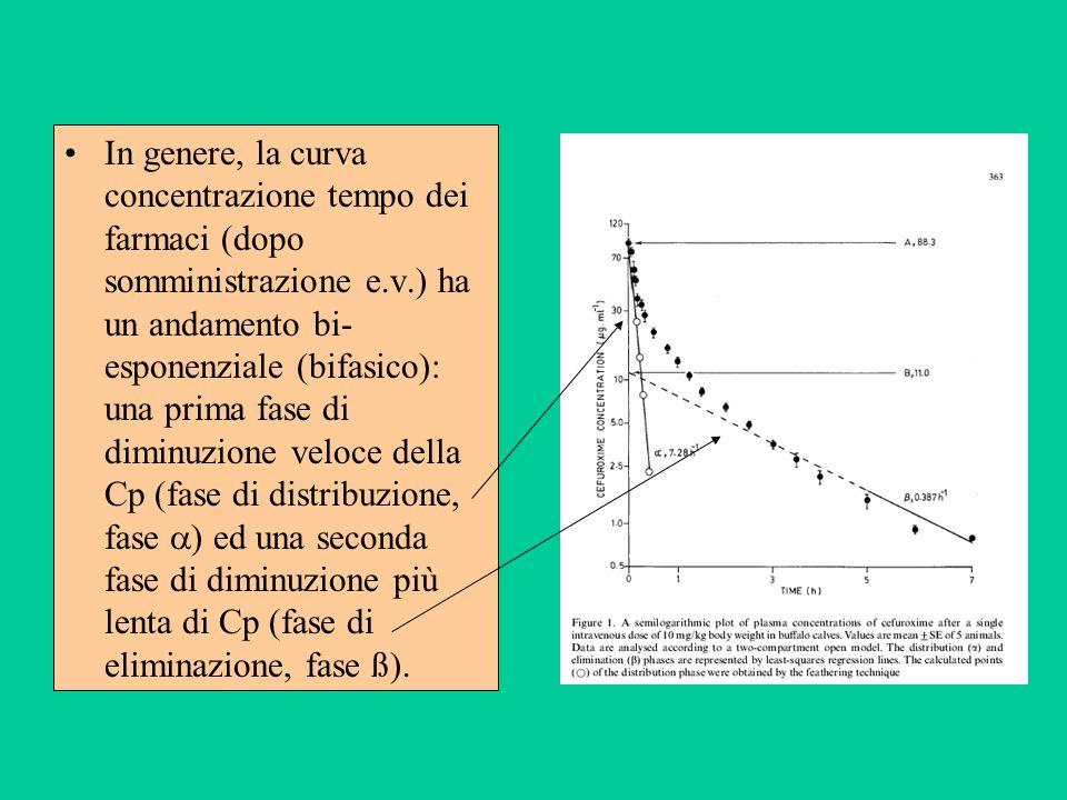 In genere, la curva concentrazione tempo dei farmaci (dopo somministrazione e.v.) ha un andamento bi- esponenziale (bifasico): una prima fase di dimin