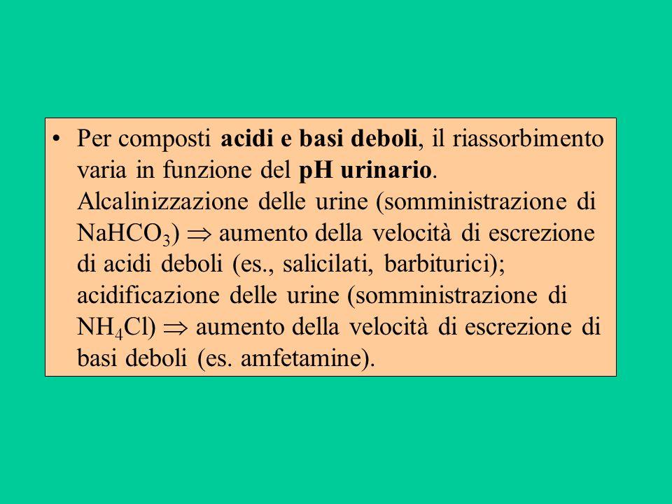 Per composti acidi e basi deboli, il riassorbimento varia in funzione del pH urinario. Alcalinizzazione delle urine (somministrazione di NaHCO 3 ) aum