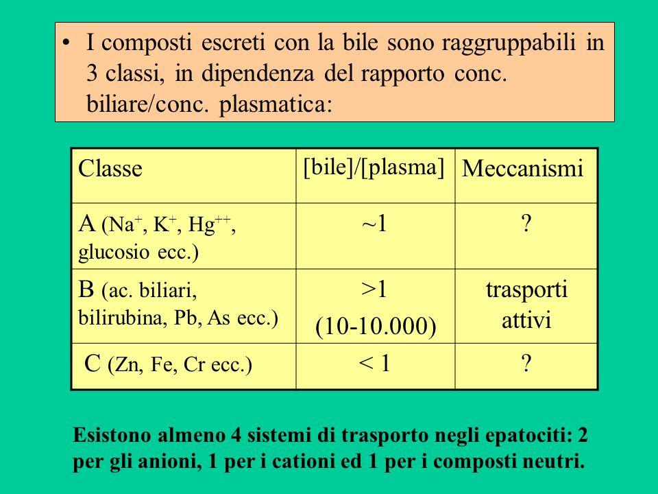 I composti escreti con la bile sono raggruppabili in 3 classi, in dipendenza del rapporto conc. biliare/conc. plasmatica: Classe [bile]/[plasma] Mecca