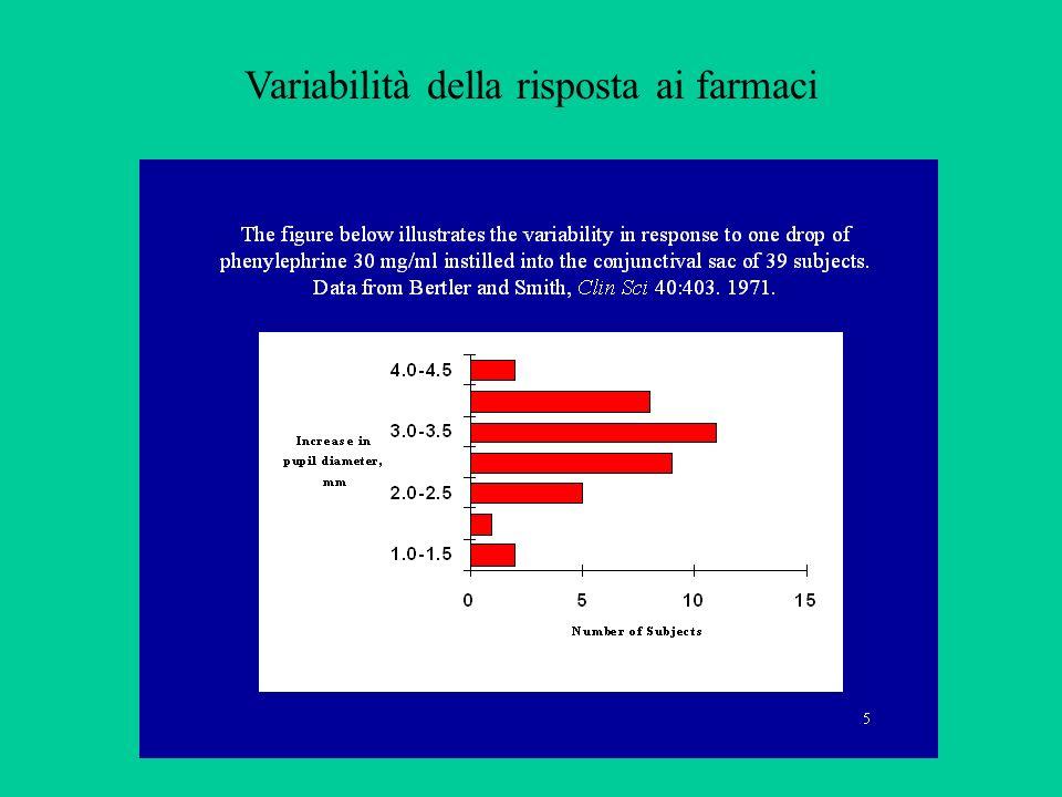 Variabilità della risposta ai farmaci
