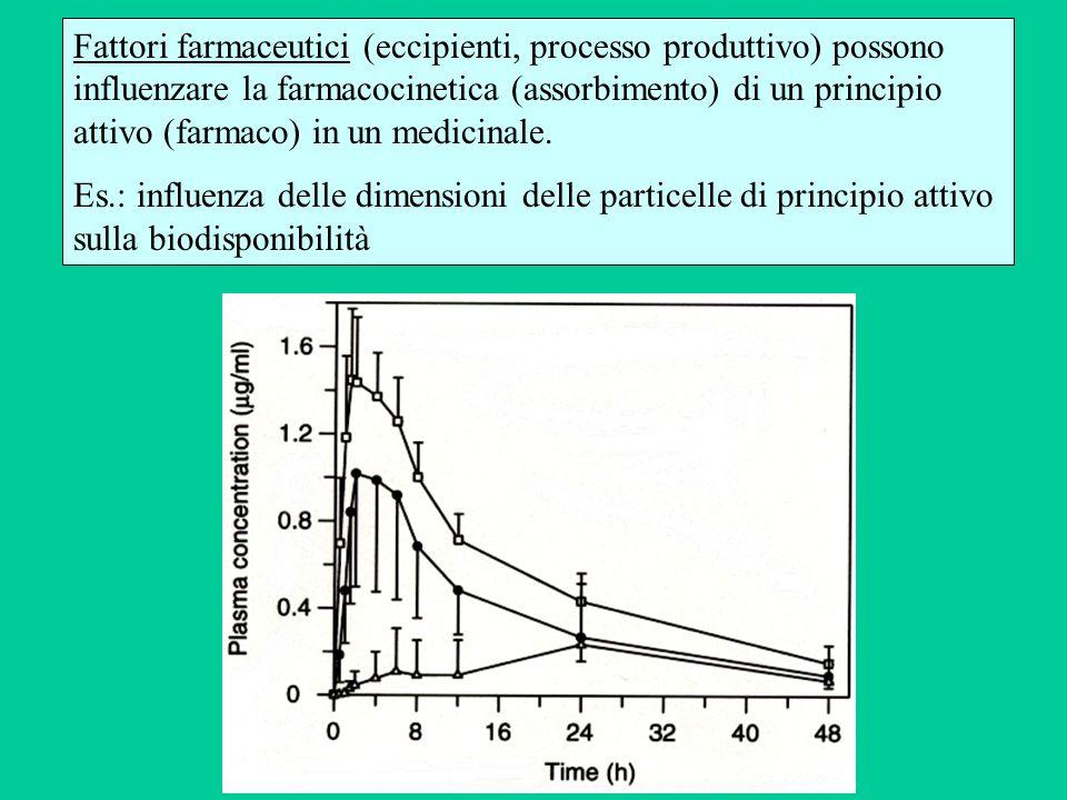 Fattori farmaceutici (eccipienti, processo produttivo) possono influenzare la farmacocinetica (assorbimento) di un principio attivo (farmaco) in un me