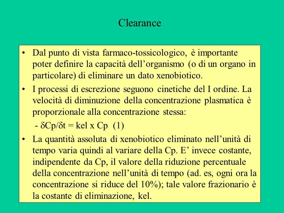 La quantità di xenobiotico presente nellorganismo alla fine della fase di distribuzione (Q 0 ) è: Q 0 = Cp x Vd (Q = Dose se la biodisponibilità è 100%) Moltiplicando Cp/ t x Vd si ottiene la quantità (massa) di xenobiotico eliminata nellunità di tempo (Qe), che sarà: Qe = kel x Cp x Vd (= kel x Q 0 ) Il prodotto kel x Vd (dimensioni volume/tempo: l/h; ml/min) fornisce il volume di plasma che viene ripulito dallo xenobiotico nellunità di tempo.