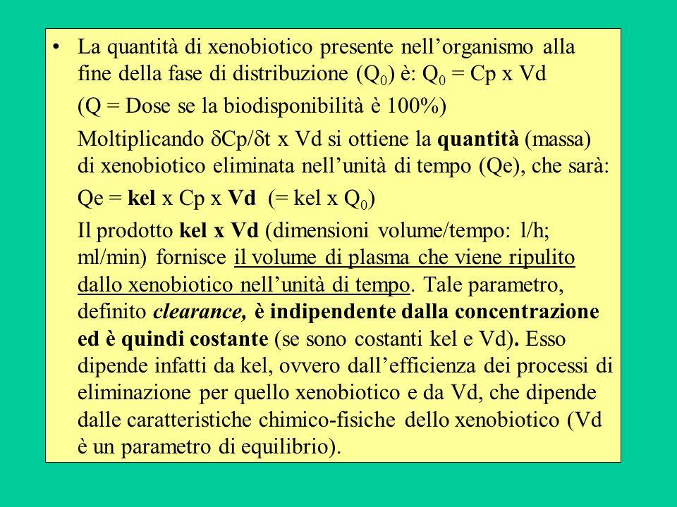 La clearance ci fornisce la misura della capacità depuratoria dellorganismo nei confronti di un dato xenobiotico, in una dimensione (l/h) più facilmente comprensibile ed utilizzabile rispetto a kel (h -1 ).