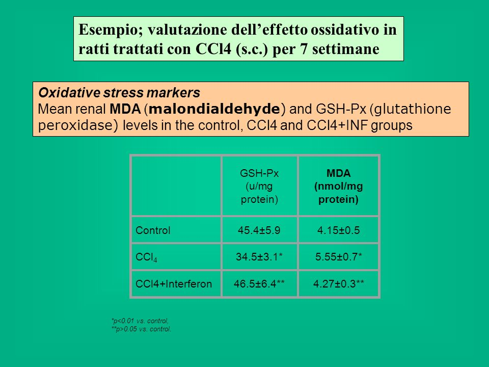 Oxidative stress markers Mean renal MDA ( malondialdehyde) and GSH-Px ( glutathione peroxidase) levels in the control, CCl4 and CCl4+INF groups GSH-Px