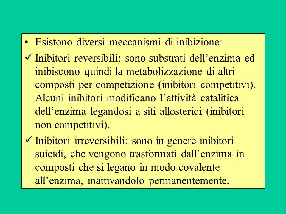 Esistono diversi meccanismi di inibizione: Inibitori reversibili: sono substrati dellenzima ed inibiscono quindi la metabolizzazione di altri composti