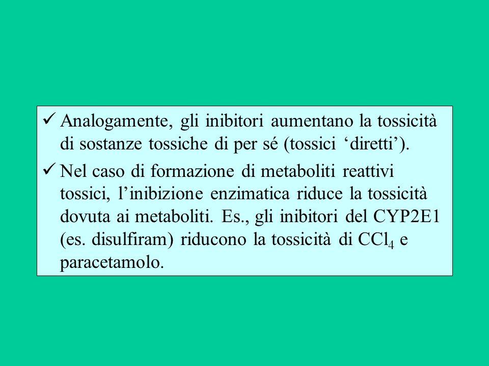 Analogamente, gli inibitori aumentano la tossicità di sostanze tossiche di per sé (tossici diretti). Nel caso di formazione di metaboliti reattivi tos