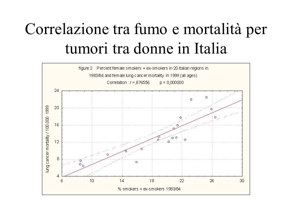 Tumori polmonari in Italia