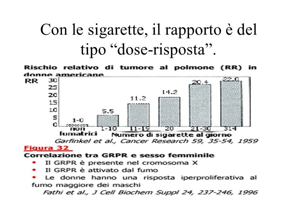 Fumo passivo e tumori Conclusioni del Surgeon General Report (US DHHS, 2006) Cancro al polmone Evidenze sufficienti ad inferire un nesso causale tra esposizione a fumo passivo e cancro al polmone nei non fumatori, per tutti i luoghi di esposizione.