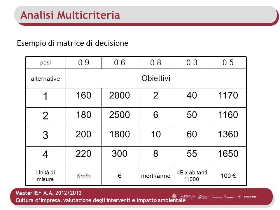 Master IISF A.A. 2012/2013 Cultura dimpresa, valutazione degli interventi e impatto ambientale Analisi Multicriteria Esempio di matrice di decisione 1