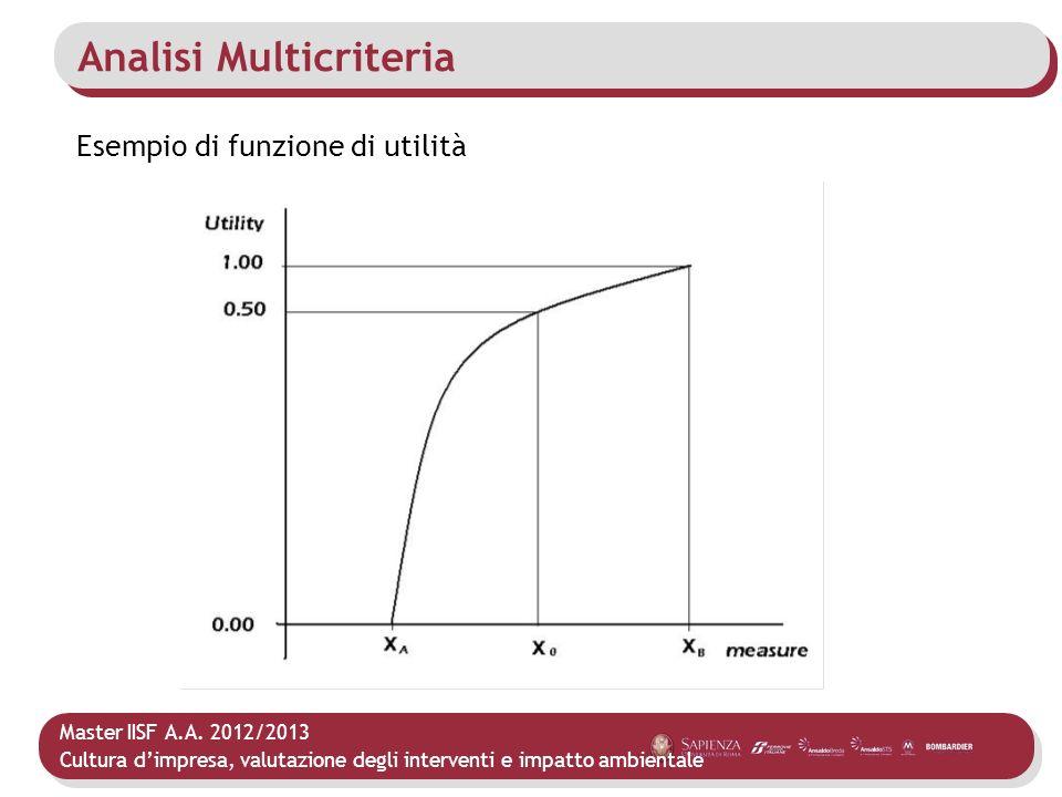 Master IISF A.A. 2012/2013 Cultura dimpresa, valutazione degli interventi e impatto ambientale Analisi Multicriteria Esempio di funzione di utilità