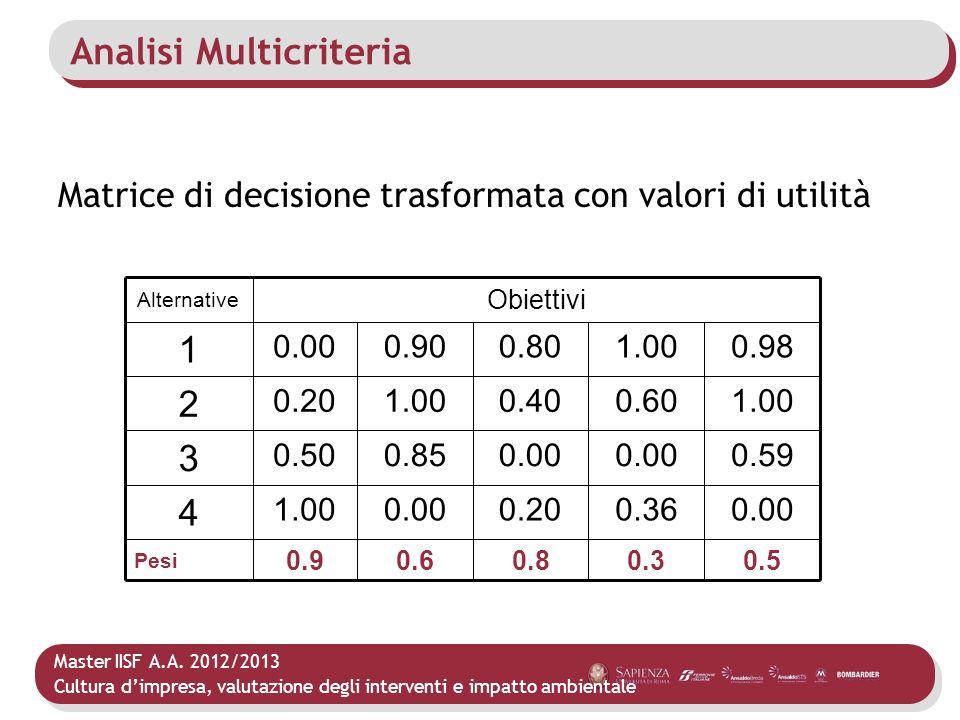 Master IISF A.A. 2012/2013 Cultura dimpresa, valutazione degli interventi e impatto ambientale Analisi Multicriteria Matrice di decisione trasformata