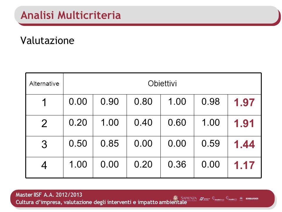 Master IISF A.A. 2012/2013 Cultura dimpresa, valutazione degli interventi e impatto ambientale Analisi Multicriteria Valutazione 0.00 0.59 1.00 0.98 0