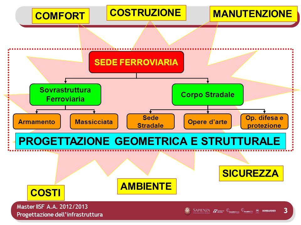 Master IISF A.A. 2012/2013 Progettazione dellinfrastruttura 3 SEDE FERROVIARIA Sovrastruttura Ferroviaria Corpo Stradale PROGETTAZIONE GEOMETRICA E ST