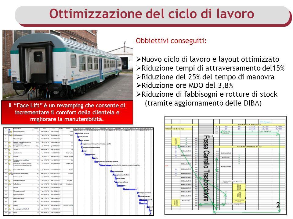 Ottimizzazione del ciclo di lavoro 2 Obbiettivi conseguiti: Nuovo ciclo di lavoro e layout ottimizzato Riduzione tempi di attraversamento del15% Riduz
