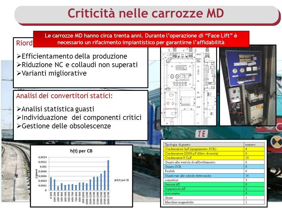 Criticità nelle carrozze MD 3 Riordino degli schemi elettrici: Efficientamento della produzione Riduzione NC e collaudi non superati Varianti migliora