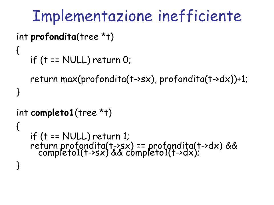 Implementazione inefficiente int profondita(tree *t) { if (t == NULL) return 0; return max(profondita(t->sx), profondita(t->dx))+1; } int completo1(tr