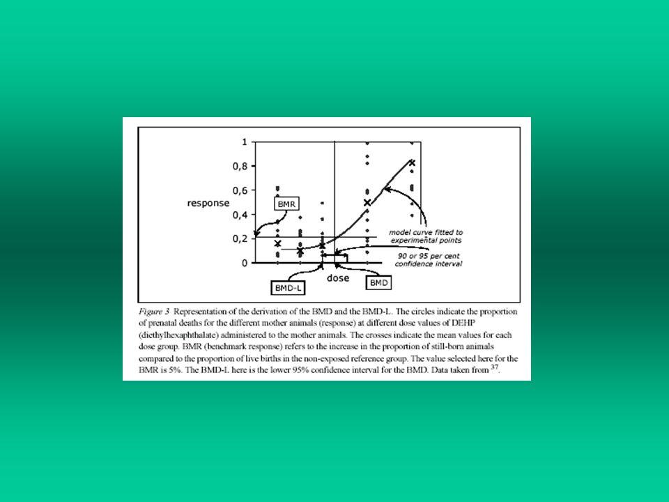 Rispetto allapproccio NOEL, questo metodo ha i seguenti vantaggi: si utilizza lintera curva dose-risposta (la BMD viene estrapolata) si include una misura della variabilità (sperimentale + biologica)