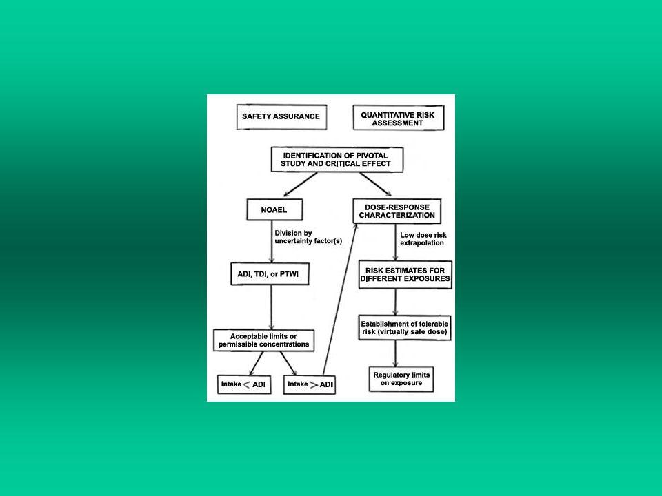 Studi sperimentali, epidemiologici, relazione struttura- attività identificazione e caratterizzazione della pericolosità (curve dose-risposta, organi bersaglio ecc.).