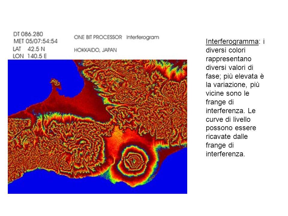 Interferogramma: i diversi colori rappresentano diversi valori di fase; più elevata è la variazione, più vicine sono le frange di interferenza. Le cur