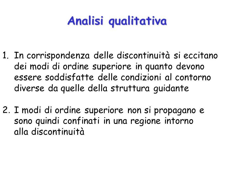 Analisi qualitativa 1.In corrispondenza delle discontinuità si eccitano dei modi di ordine superiore in quanto devono essere soddisfatte delle condizi