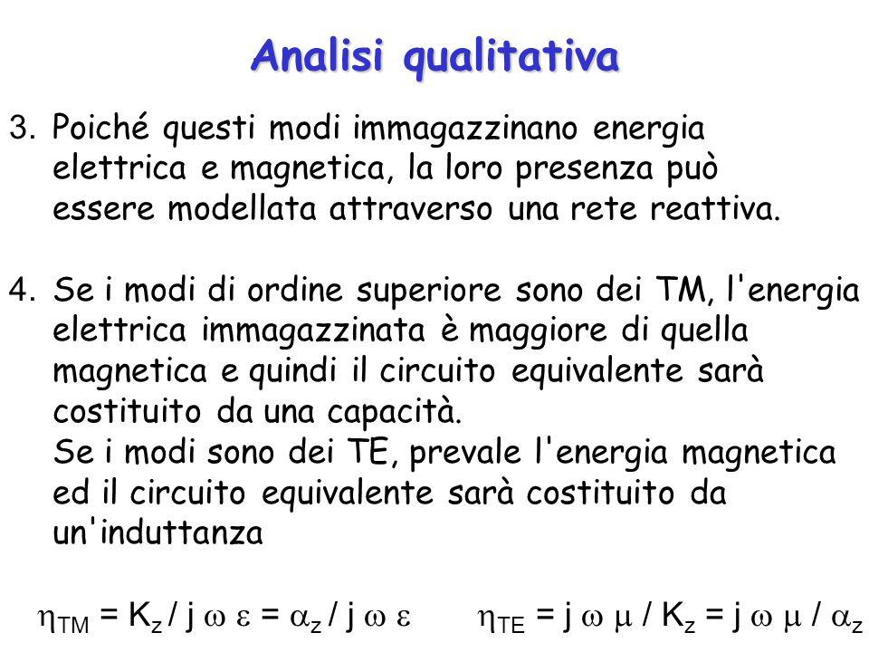 Analisi qualitativa 3. Poiché questi modi immagazzinano energia elettrica e magnetica, la loro presenza può essere modellata attraverso una rete reatt