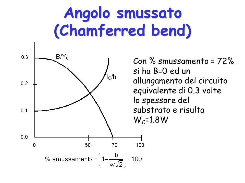 Angolo smussato (Chamferred bend) Con % smussamento = 72% si ha B=0 ed un allungamento del circuito equivalente di 0.3 volte lo spessore del substrato e risulta W C =1.8W